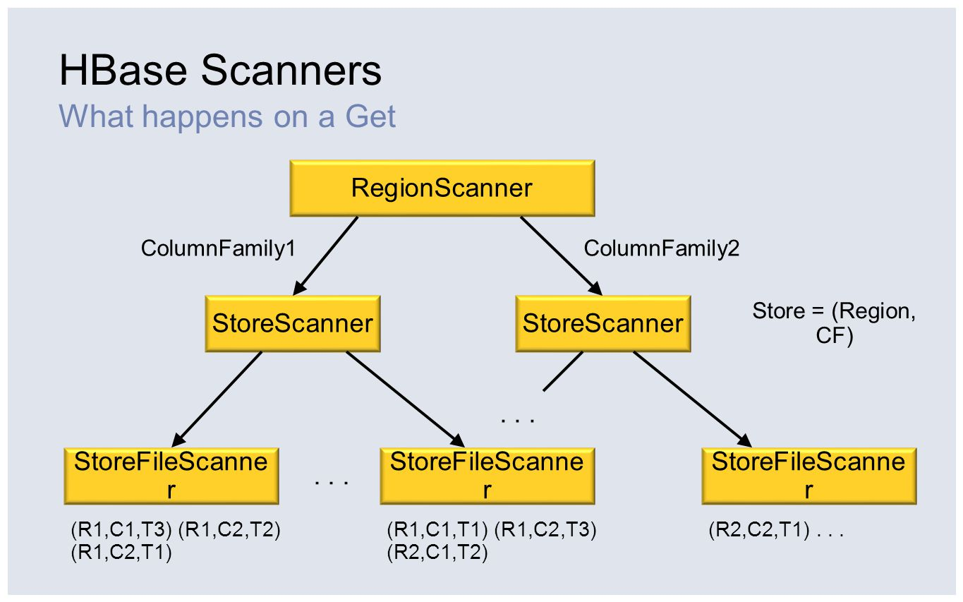HBase Scanners What happens on a Get RegionScanner StoreScanner