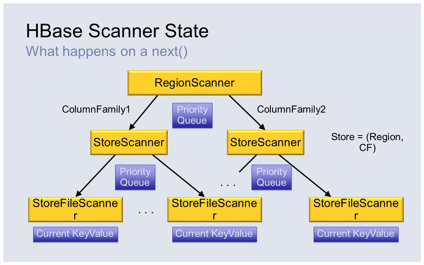 HBase Scanner State What happens on a next() RegionScanner