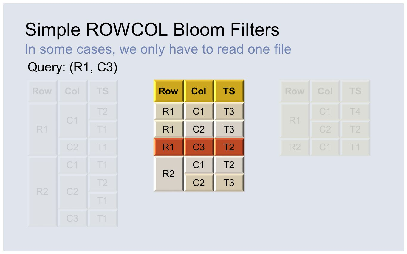 Simple ROWCOL Bloom Filters