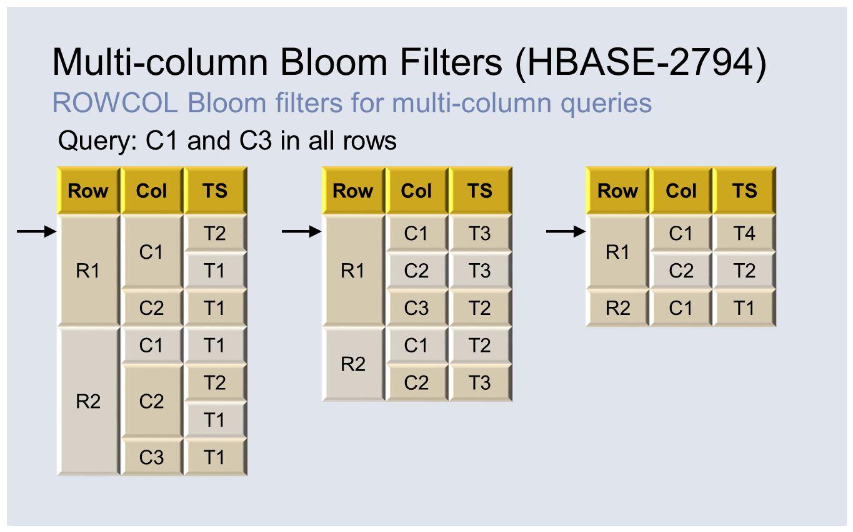Multi-column Bloom Filters (HBASE-2794)