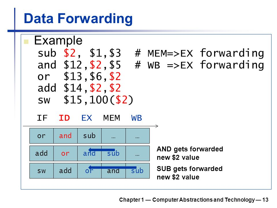 Data Forwarding Example sub $2, $1,$3 # MEM=>EX forwarding