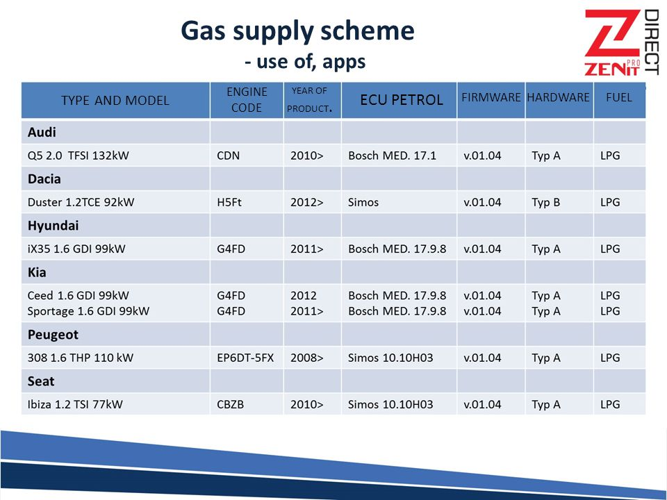 Gas supply scheme - use of, apps ECU PETROL TYPE AND MODEL ENGINE CODE