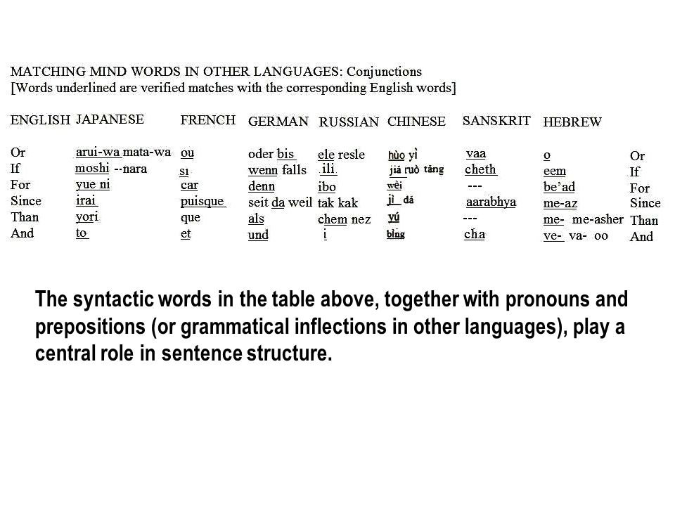 The syntactic words in the table above, together with pronouns and prepositions (or grammatical inflections in other languages), play a central role in sentence structure.