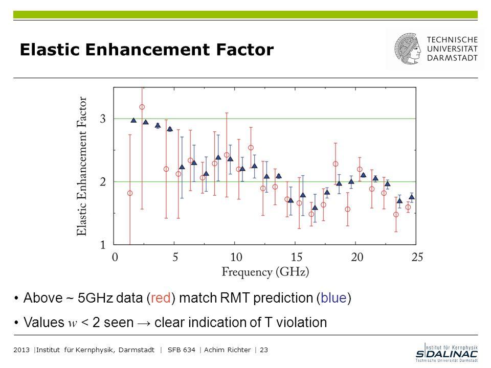 Elastic Enhancement Factor