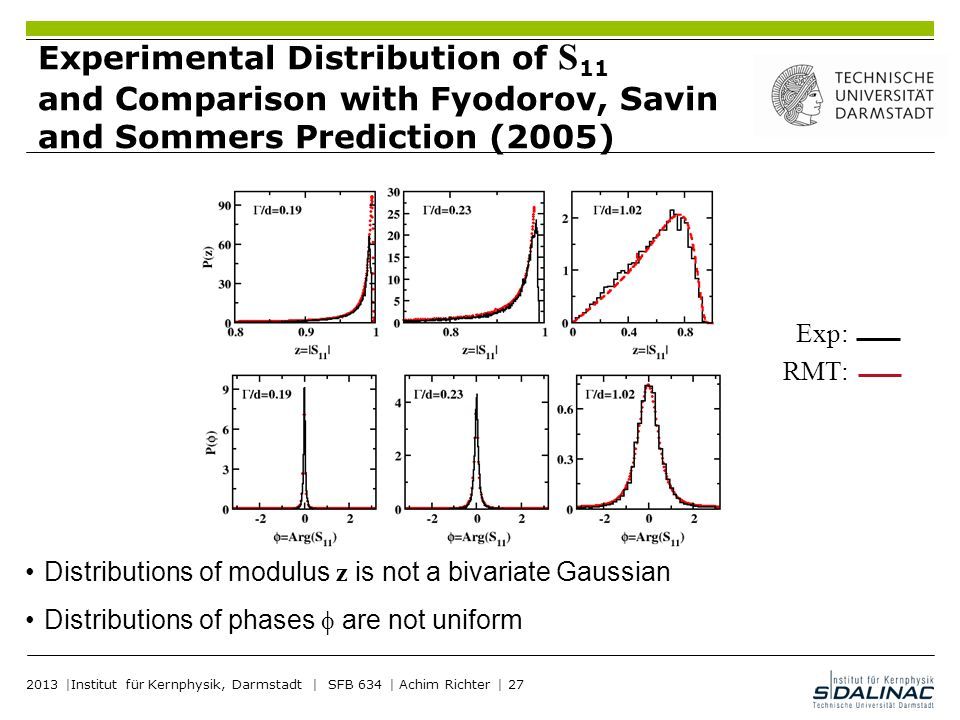 Experimental Distribution of S11 and Comparison with Fyodorov, Savin and Sommers Prediction (2005)