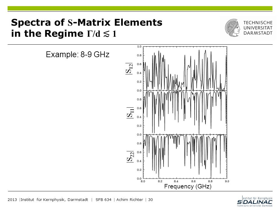 Spectra of S-Matrix Elements in the Regime Γ/d ≲ 1