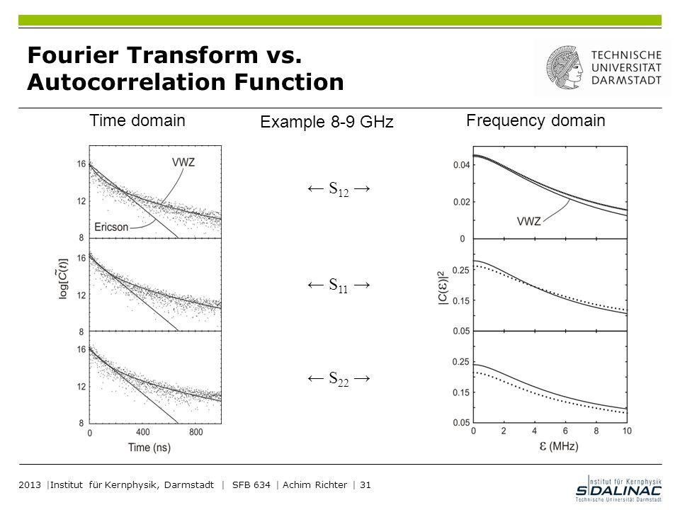 Fourier Transform vs. Autocorrelation Function
