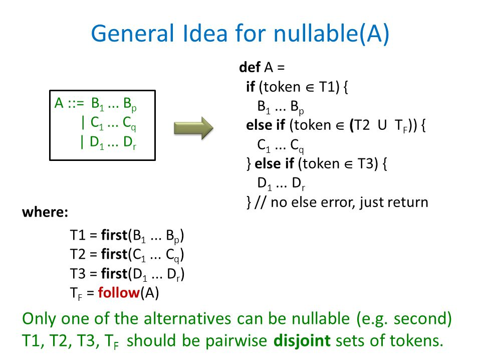 General Idea for nullable(A)