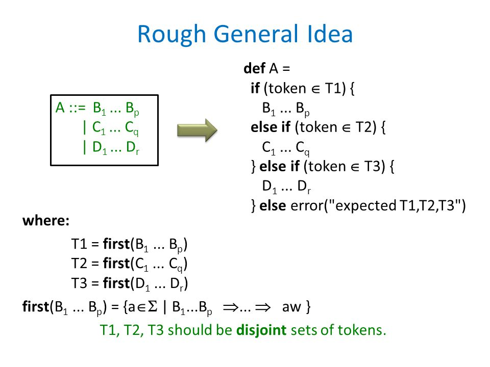 T1, T2, T3 should be disjoint sets of tokens.