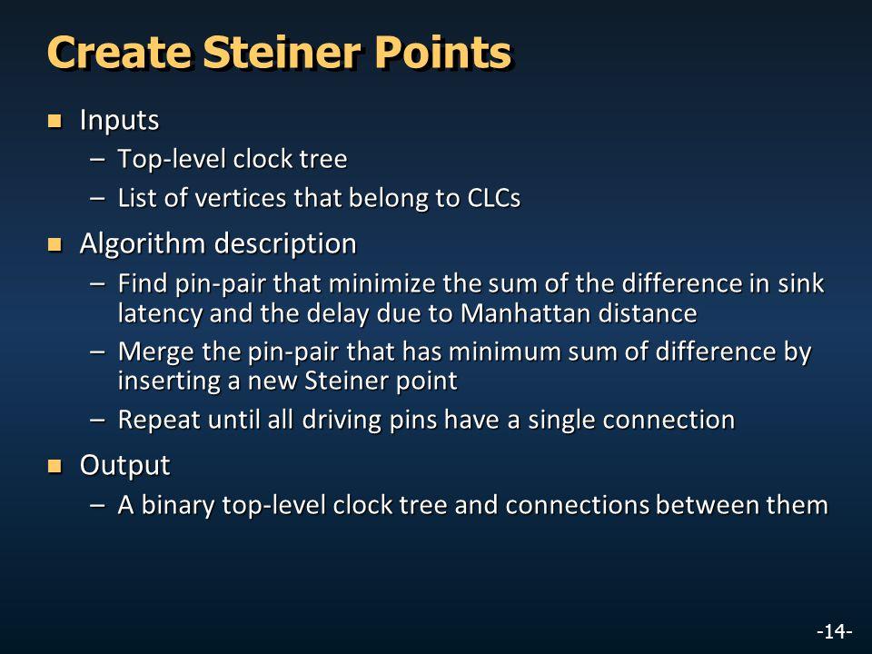Create Steiner Points Inputs Algorithm description Output