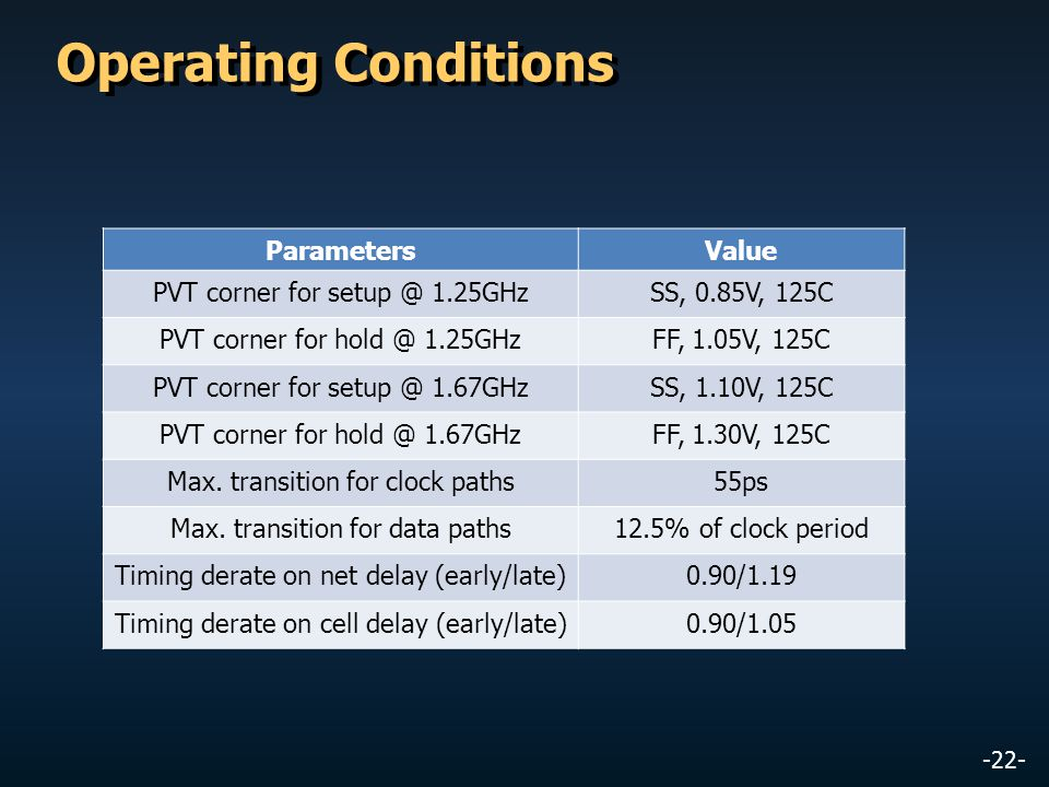 Operating Conditions Parameters Value PVT corner for setup @ 1.25GHz