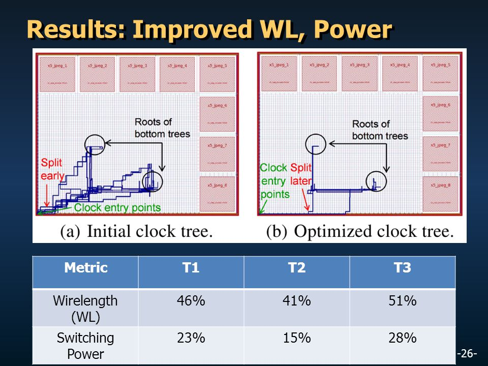 Results: Improved WL, Power