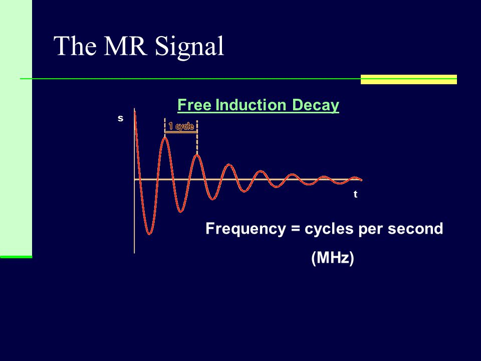 The MR Signal Free Induction Decay Frequency = cycles per second (MHz)