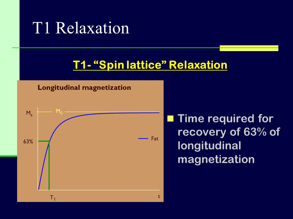 T1- Spin lattice Relaxation