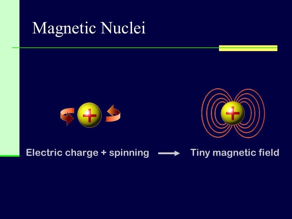 Electric charge + spinning
