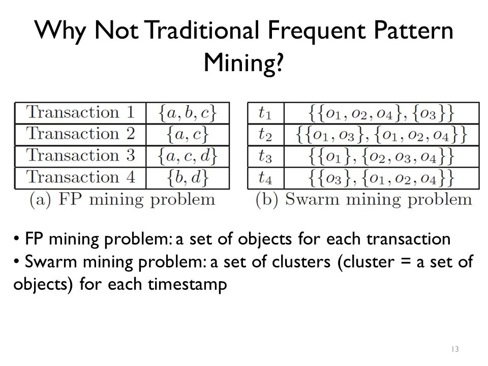 Why Not Traditional Frequent Pattern Mining