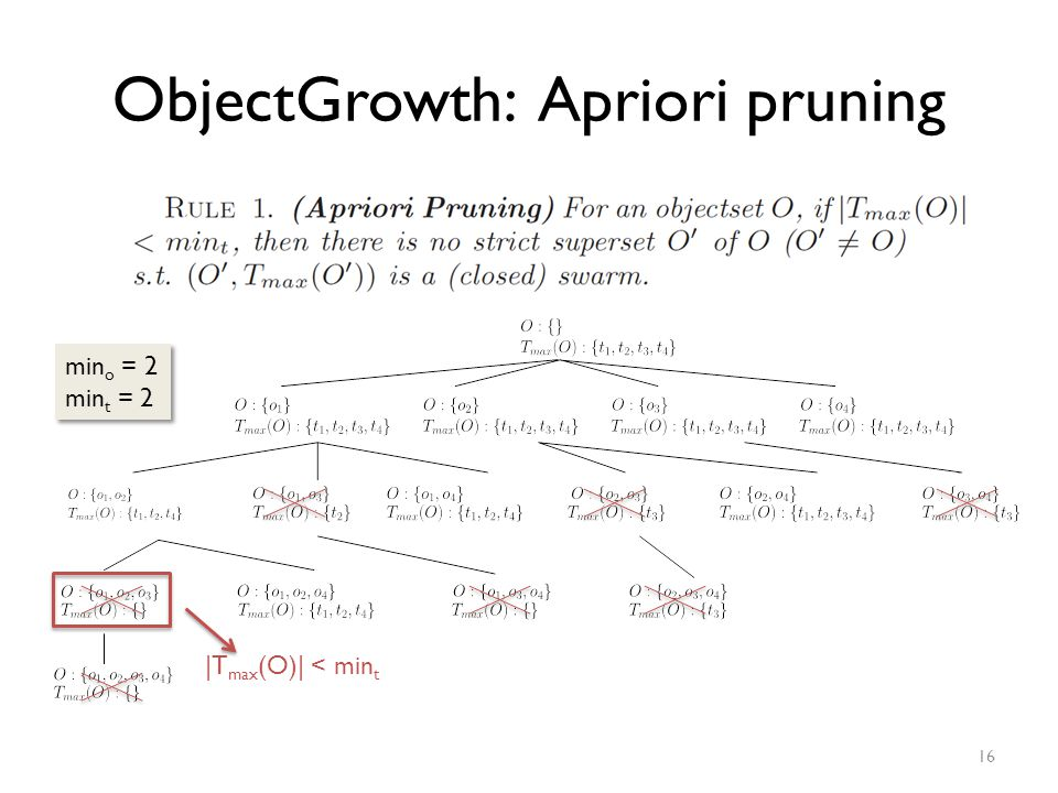 ObjectGrowth: Apriori pruning