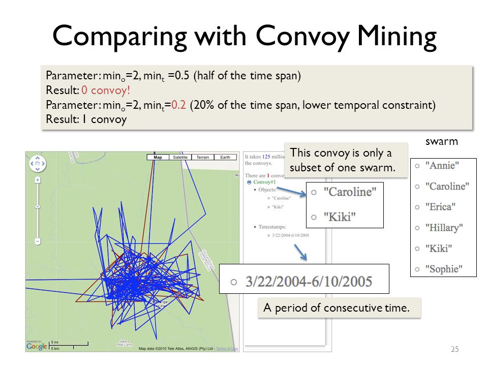 Comparing with Convoy Mining