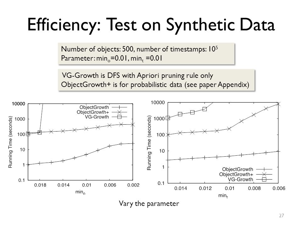 Efficiency: Test on Synthetic Data