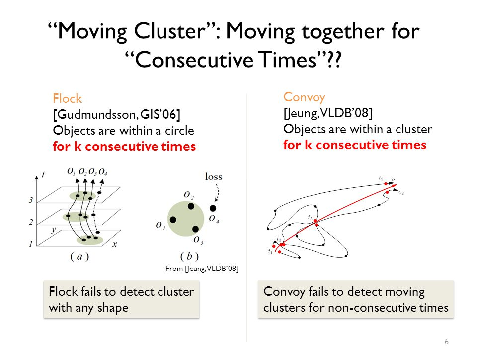 Moving Cluster : Moving together for Consecutive Times