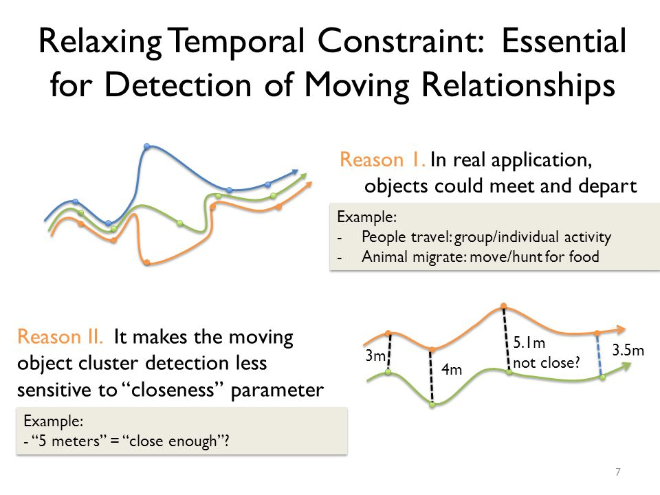 Relaxing Temporal Constraint: Essential for Detection of Moving Relationships