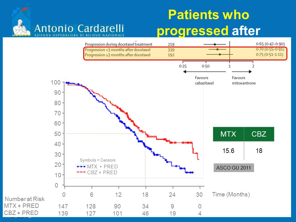 Patients who progressed after completion with docetaxel