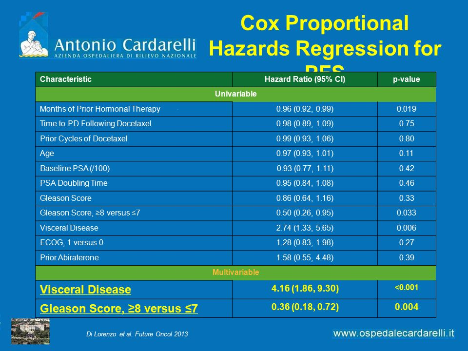 Cox Proportional Hazards Regression for PFS