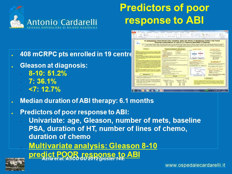 Predictors of poor response to ABI