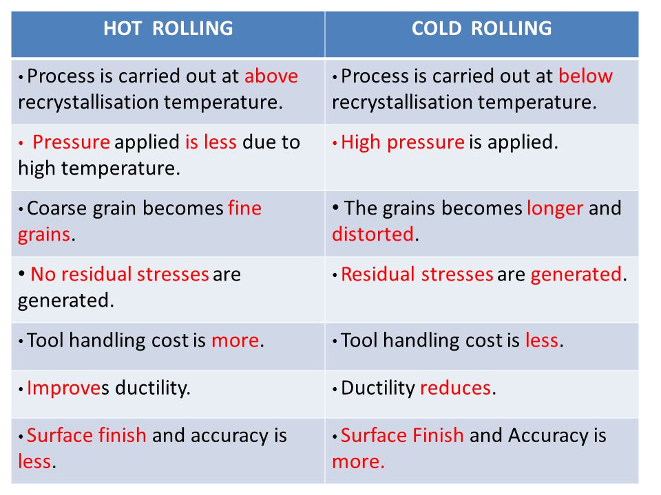 HOT ROLLING COLD ROLLING