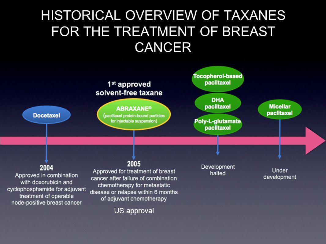 HISTORICAL OVERVIEW OF TAXANES FOR THE TREATMENT OF BREAST CANCER