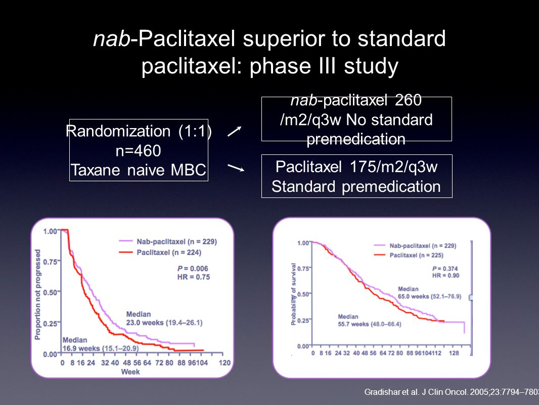 nab-Paclitaxel superior to standard paclitaxel: phase III study