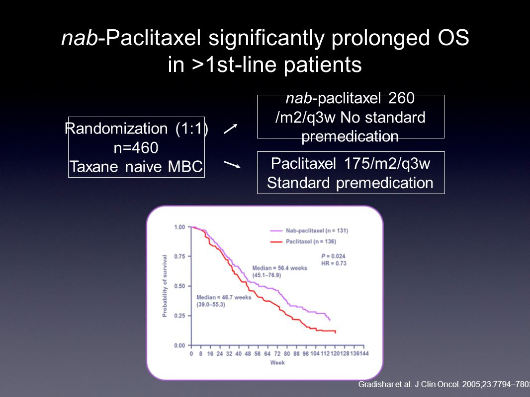 nab-Paclitaxel significantly prolonged OS in >1st-line patients