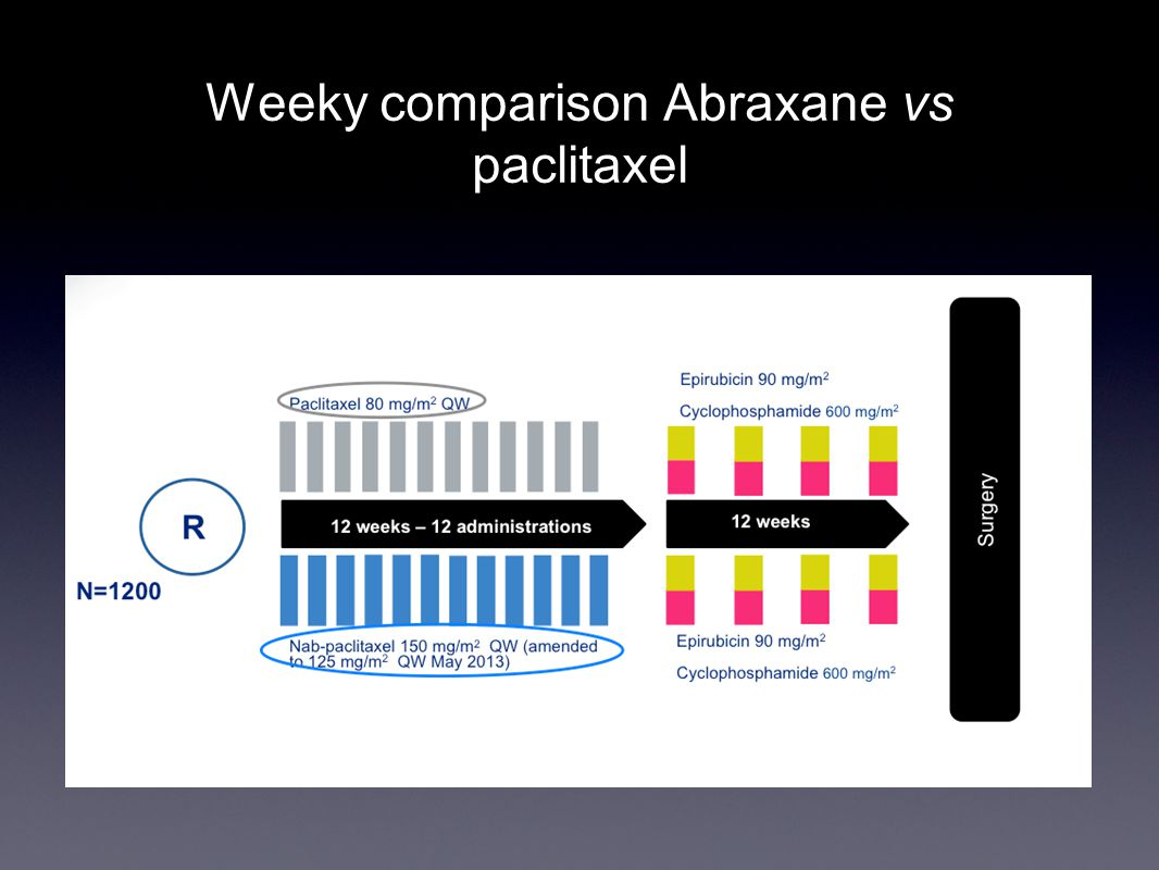 Weeky comparison Abraxane vs paclitaxel