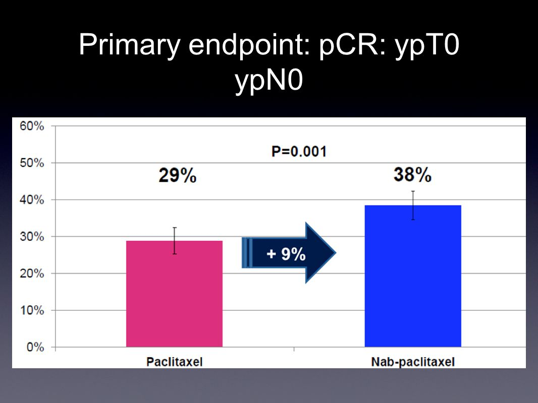 Primary endpoint: pCR: ypT0 ypN0