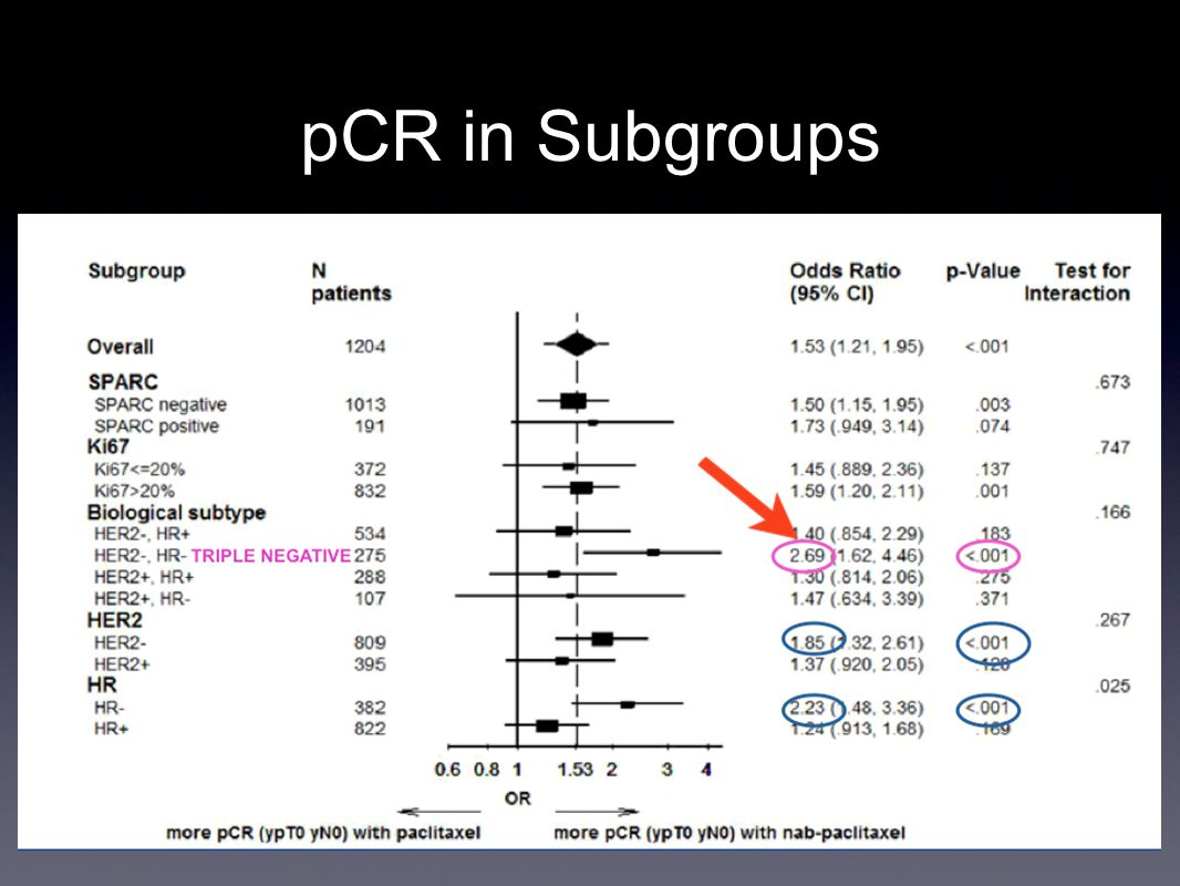 pCR in Subgroups
