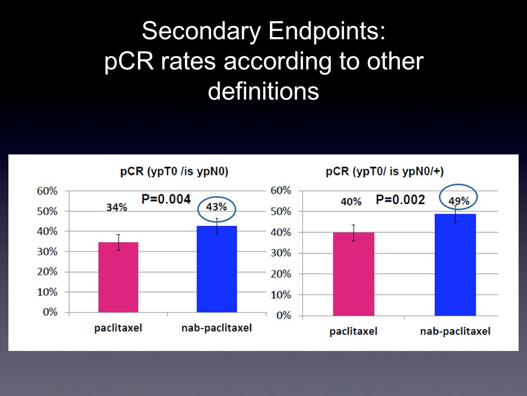 Secondary Endpoints: pCR rates according to other definitions