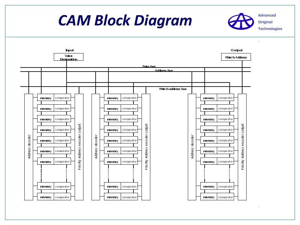 CAM Block Diagram