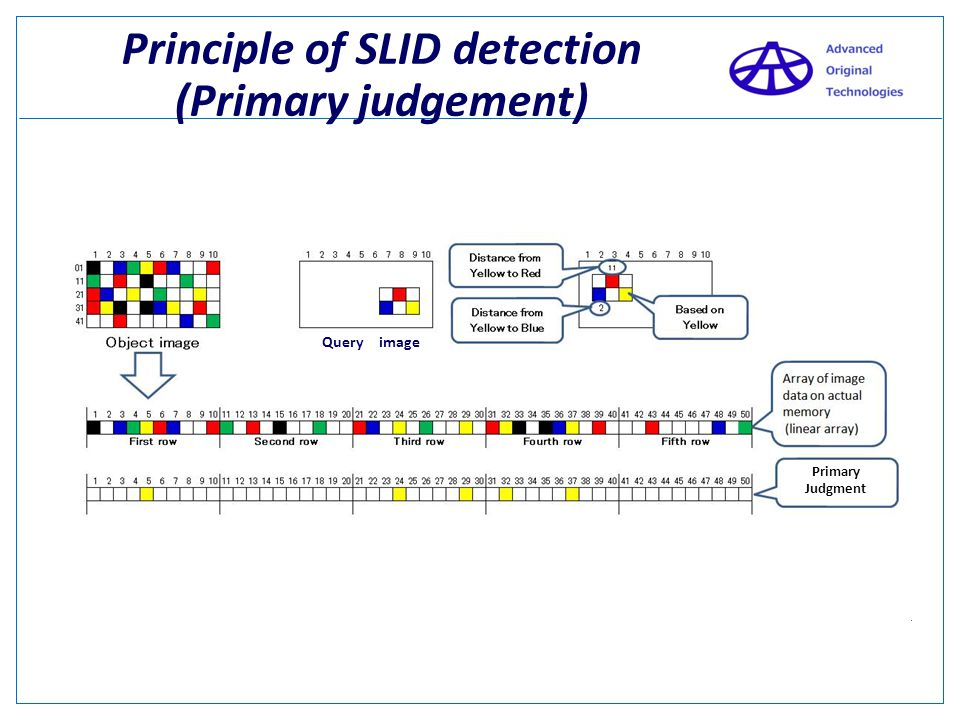 Principle of SLID detection (Primary judgement)