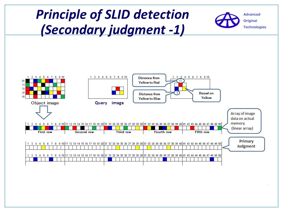 Principle of SLID detection (Secondary judgment -1)