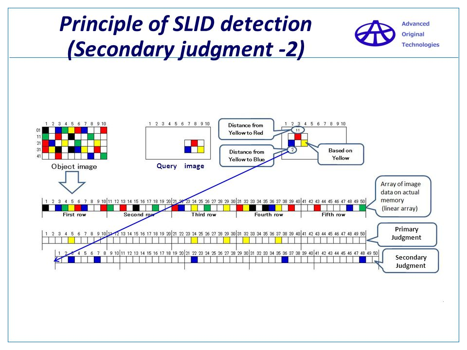 Principle of SLID detection (Secondary judgment -2)
