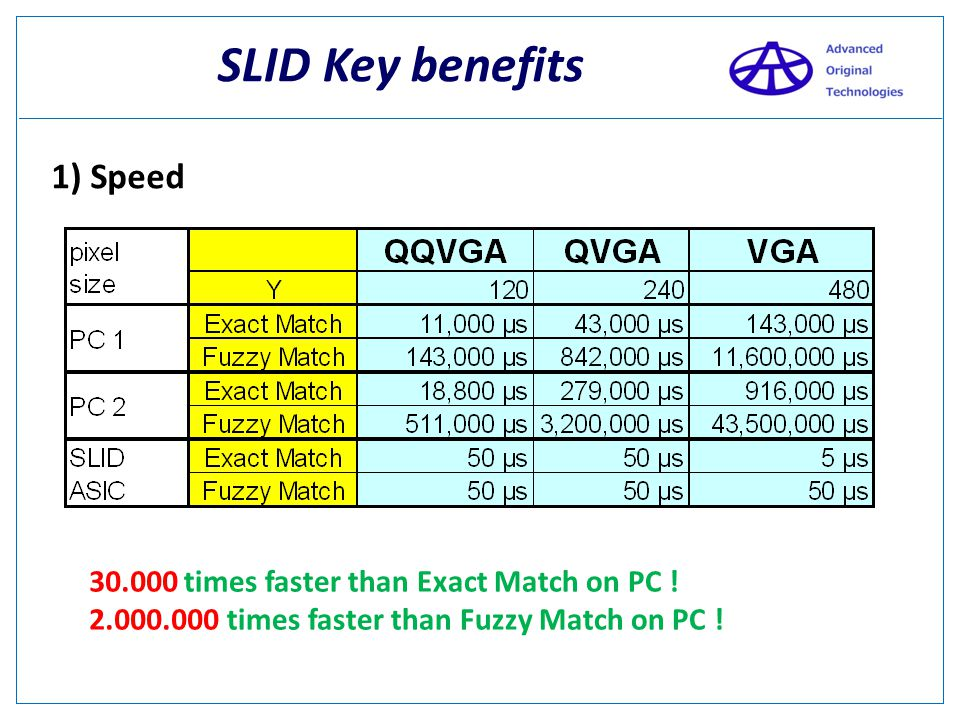 SLID Key benefits 1) Speed 30.000 2.000.000