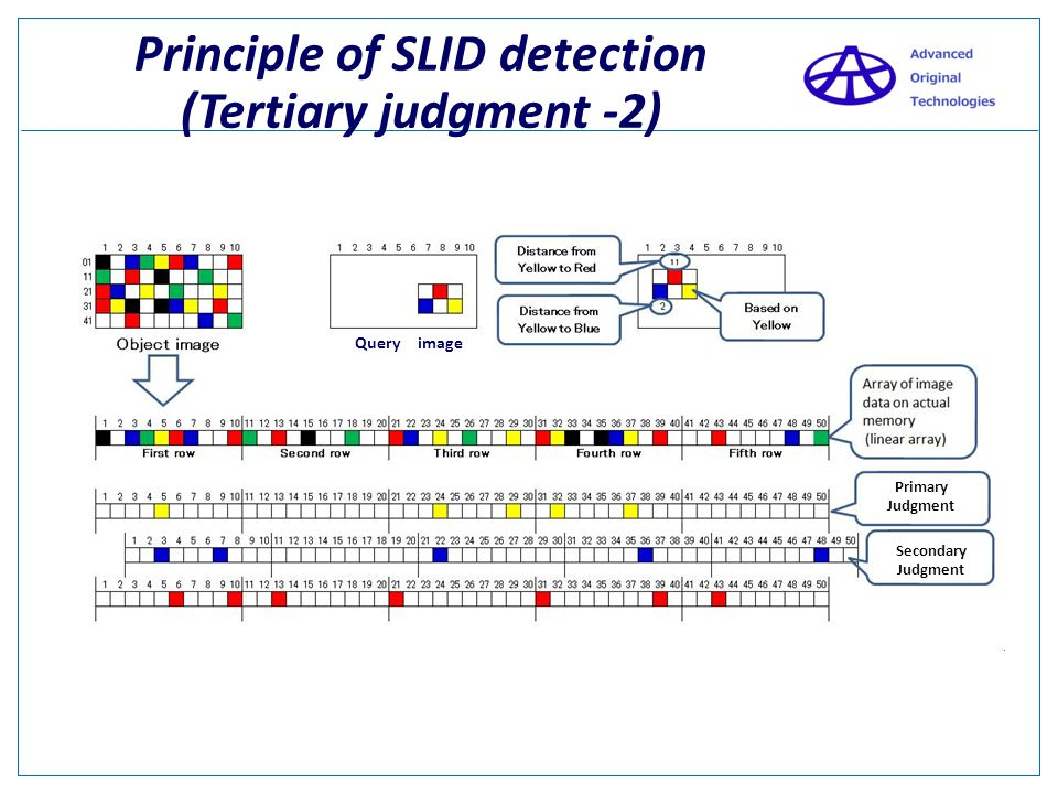 Principle of SLID detection (Tertiary judgment -2)