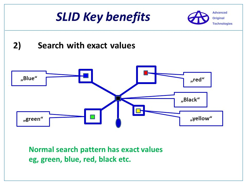 SLID Key benefits 2) Search with exact values