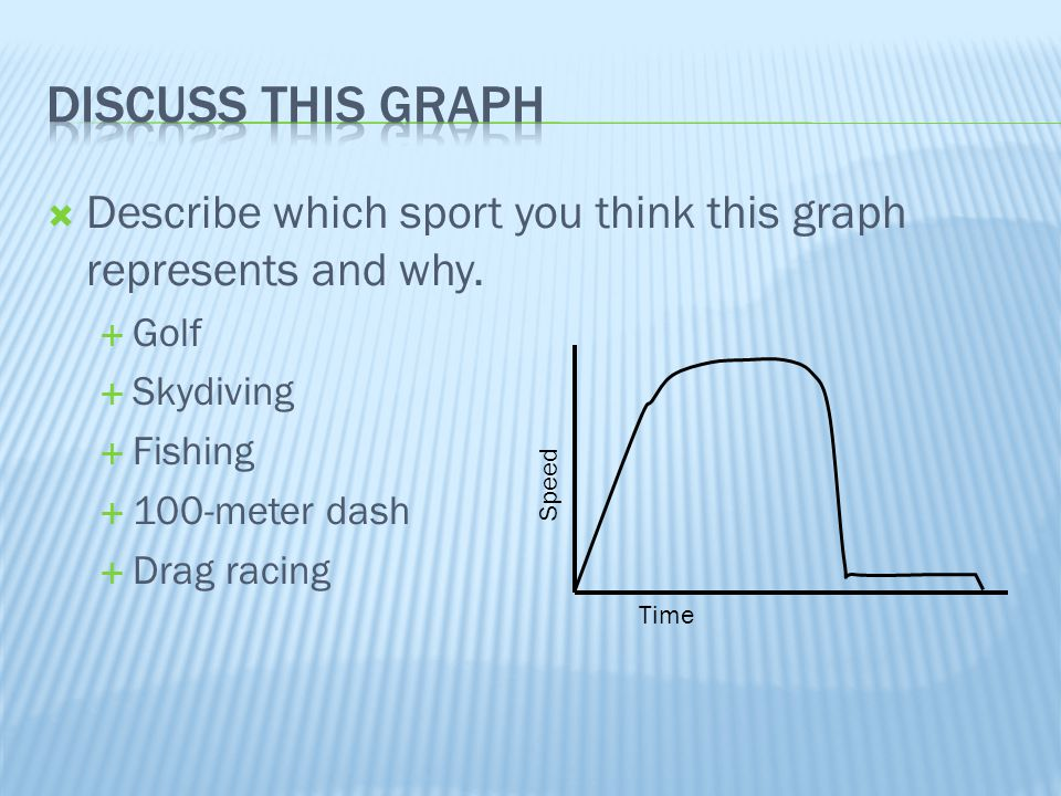 Discuss This graph Describe which sport you think this graph represents and why. Golf. Skydiving.