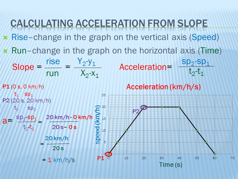 Calculating Acceleration from Slope