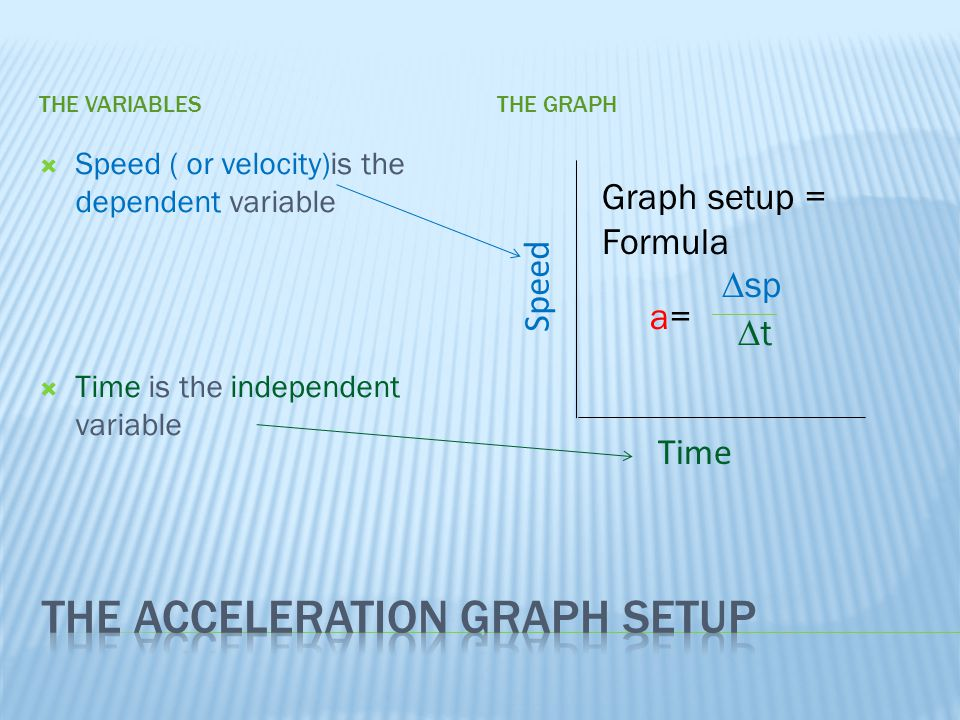 The Acceleration Graph Setup