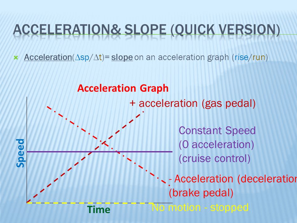 Acceleration& Slope (quick version)