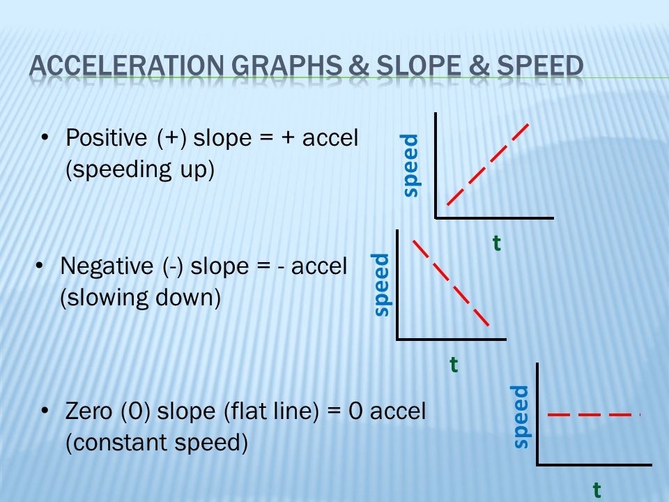 Acceleration Graphs & Slope & speed