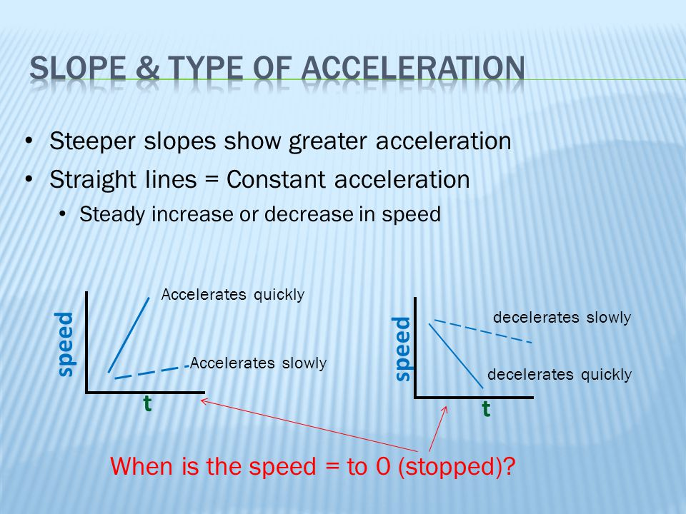 Slope & Type of Acceleration