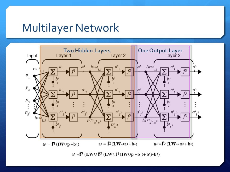 Multilayer Network Two Hidden Layers One Output Layer